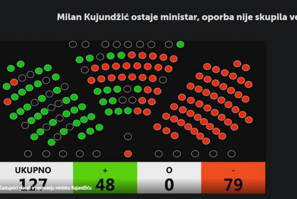 Milan Kujundžić ostaje ministar, oporba nije skupila većinu
