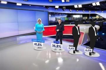 Škori narasla potpora, Kolinda vodi, Milanović je i dalje drugi