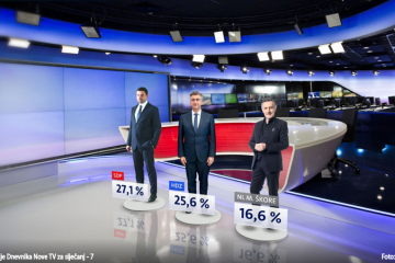 Istraživanje Dnevnika Nove TV: Samo SDP, HDZ i Škoro prelaze izborni prag