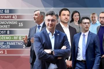 Prebrojane tri četvrtine glasova: HDZ uvjerljivo vodi, debakl SDP-a, Škoro, Most i Možemo dobro stoje, u igri još koalicija centra i HNS