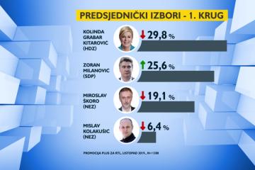 Stigla nova anketa o predsjedničkim izborima: Predsjednica bilježi pad, a Milanović raste