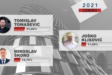 VELIKA ANKETA Z1 TELEVIZIJE I AGENCIJE AKTERPUBLIC: U DRUGI KRUG  IDU TOMISLAV TOMAŠEVIĆ I MIROSLAV ŠKORO!