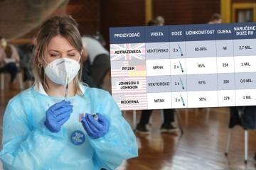 Svi bruje o AstraZeneci, a od jučer su nam službeno dostupna četiri cjepiva: Po čemu se razlikuju, kako 'rade' i koje je najučinkovitije?