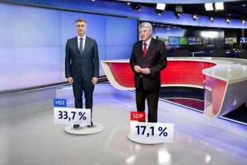 Rujan koban za popularnost hrvatskih političara; topi se potpora dvojici vodećih; Milanović i Plenković izjednačeni