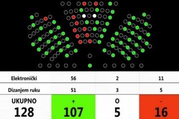 TRAŽILI STE: EVO tko je sve glasao za Zakon o civilnim žrtvama Domovinskog rata, tko je bio suzdržan, a tko nije glasao
