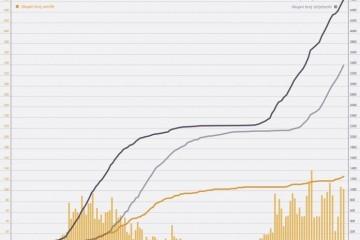 """104 NOVOOBOLJELIH, TROJE MRTVIH: """"Trendovi se pogoršavaju, novooboljeli su imali puno kontakata"""""""
