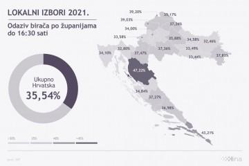 UŽIVO Hrvatska bira lokalnu vlast: Smjena generacija u mnogim općinama, gradovima i županijama