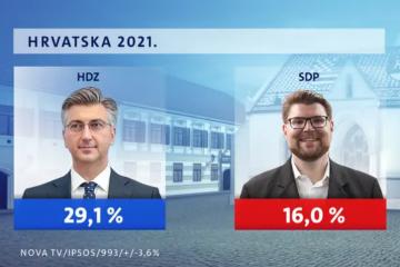 HDZ je dvostruko jači od SDP-a, Možemo je treća opcija birača