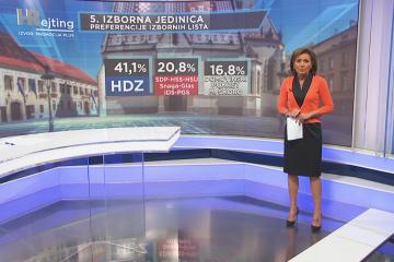 Anketa HRejtinga:  Nakon obrađenih šest izbornih jedinica HDZ-u 31, Restartu 30, Škori 13 mandata