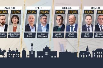 Prve izlazne ankete: U Zagrebu Tomašević na rubu pobjede u prvom krugu! U Splitu vodi Puljak, u Rijeci Filipović, u Osijeku Radić