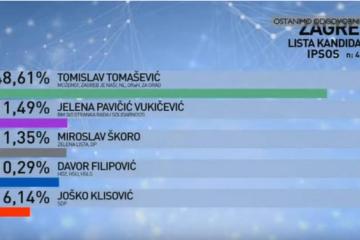 Prve izlazne ankete za grad Zagreb