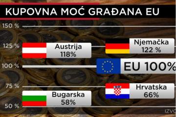Stigli novi podatci o plaćama: Lošiji od Hrvatske samo Bugari