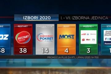 Objavljene izborne ankete za još tri izborne jedinice: HDZ i SDP izjednačeni, Škori 14 a ekstremnoj ljevici 3 mandata
