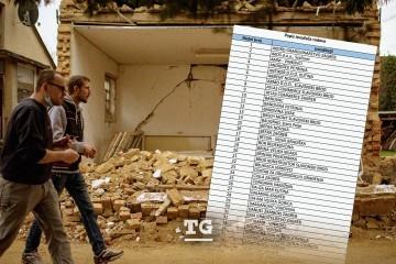 Objavljen je kompletan popis: Ovo su tvrtke koje su radile na obnovi razrušene Banije nakon rata