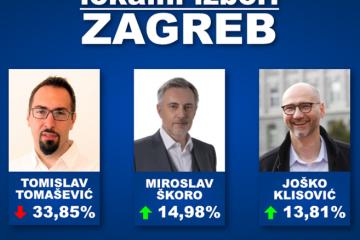 VELIKO ISTRAŽIVANJE ZA ZAGREB: Škoro i Klisović vode mrtvu trku za drugi krug, Tomašević zabilježio blagi pad